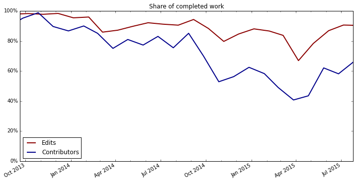 Share of completed work