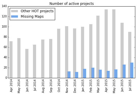 Number of active projects