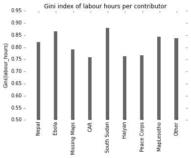 Gini index of HOT initiatives