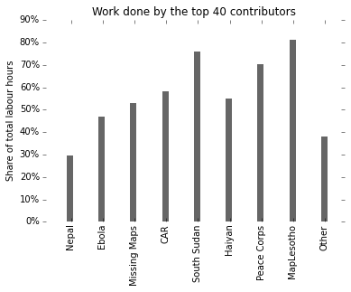 Impact of top 40 contributors