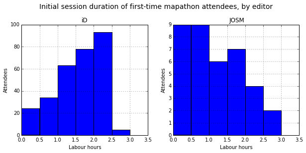 Initial session duration at people's first mapathon, by editor