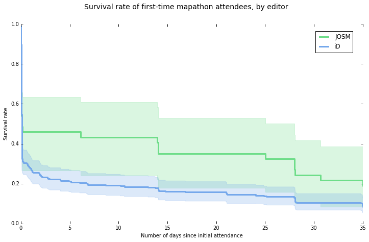 Survival rate of first-time mapathon attendees, by editor