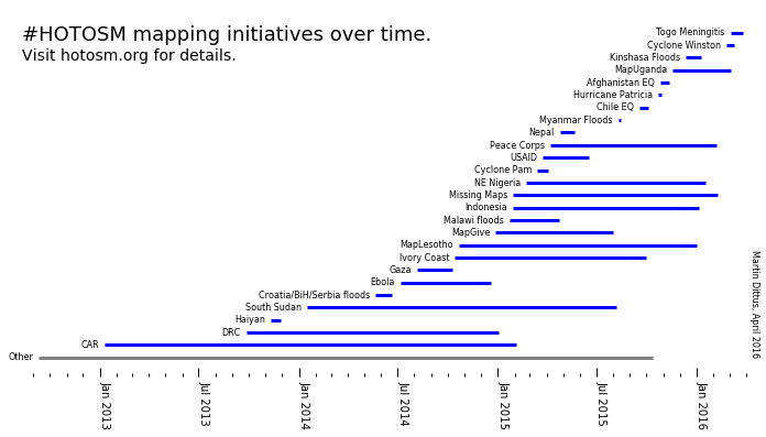 #HOTOSM mapping initiatives over time